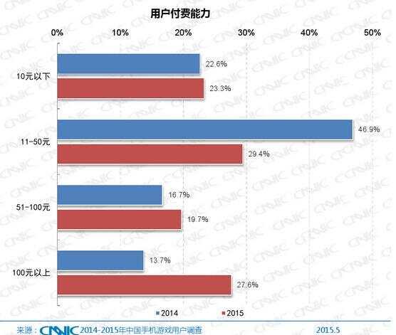 CNNIC:2014-2015年中国手机游戏用户调研报告
