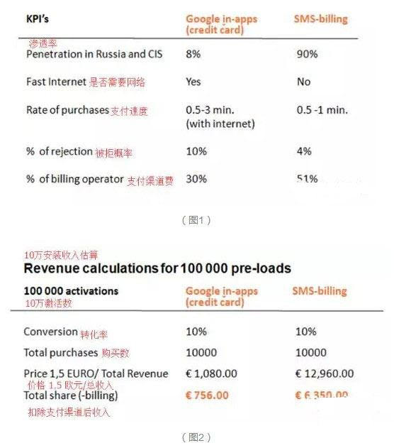 中国手机正占领俄罗斯市场 单款游戏流水达千万美金