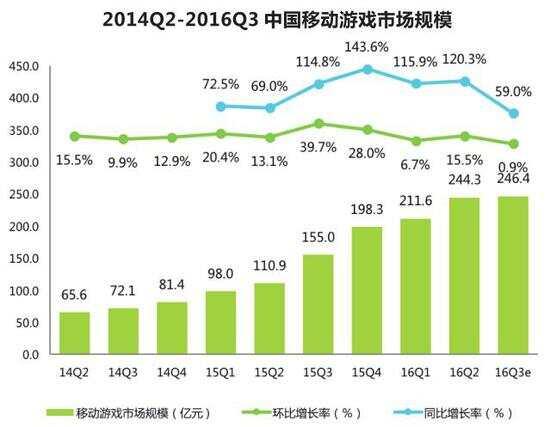 移动游戏产业白皮书:手游MAU达5.64亿