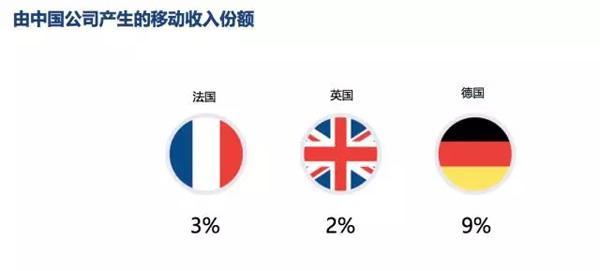 由中国公司产生的移动收入份额.jpg