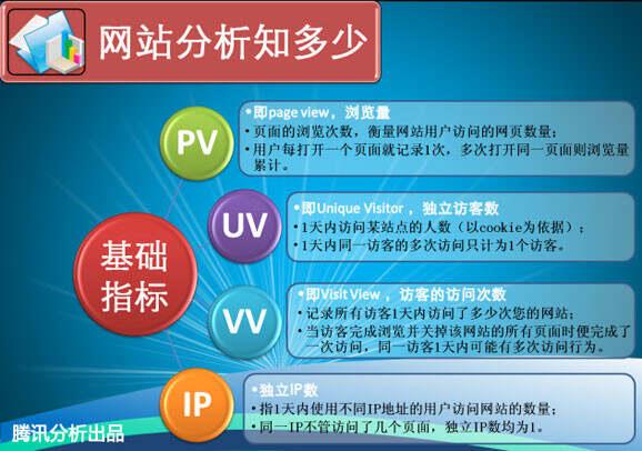 PV、UV之间的区别与联系