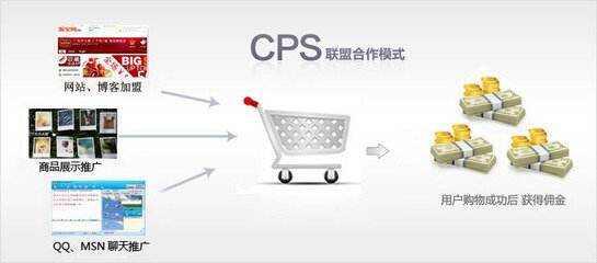 CPS联盟图解