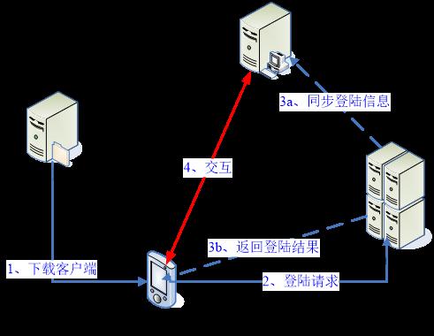 手游sdk开发流程示例图.png
