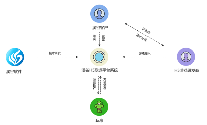 h5联运系统图片.png